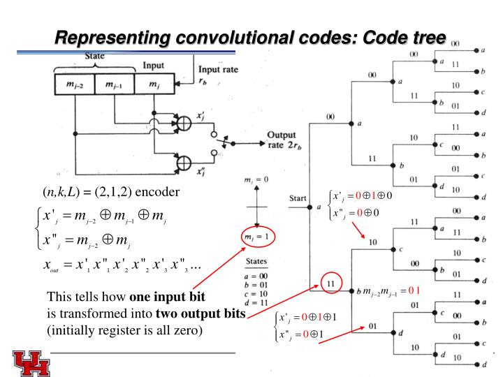 Representing convolutional codes: Code tree