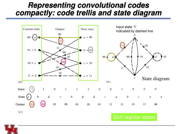 Representing convolutional codes compactly: code trellis and state diagram