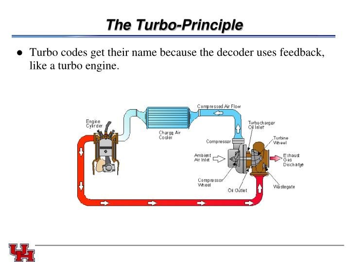 The Turbo-Principle