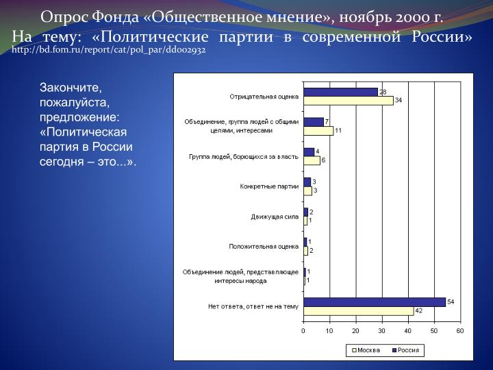 Закончите, пожалуйста, предложение: «Политическая партия в России сегодня – это...».