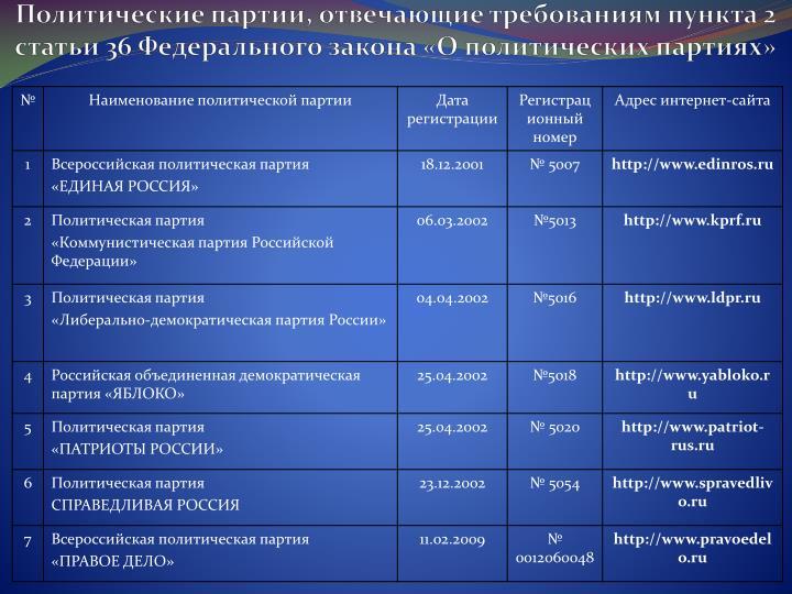 Политические партии, отвечающие требованиям пункта 2 статьи 36 Федерального закона «О политических партиях»