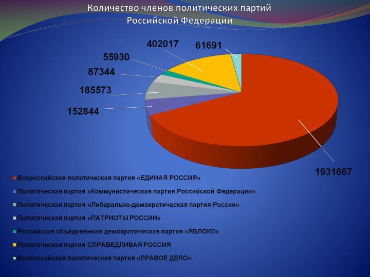 Количество членов политических партий