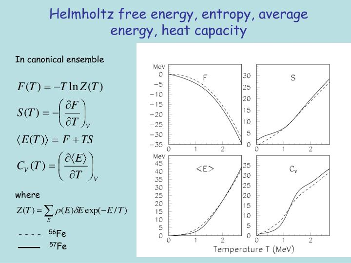 Helmholtz free energy, entropy, average energy, heat capacity