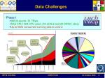 data challenges3