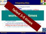 integrating sites