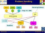 problem handling plan