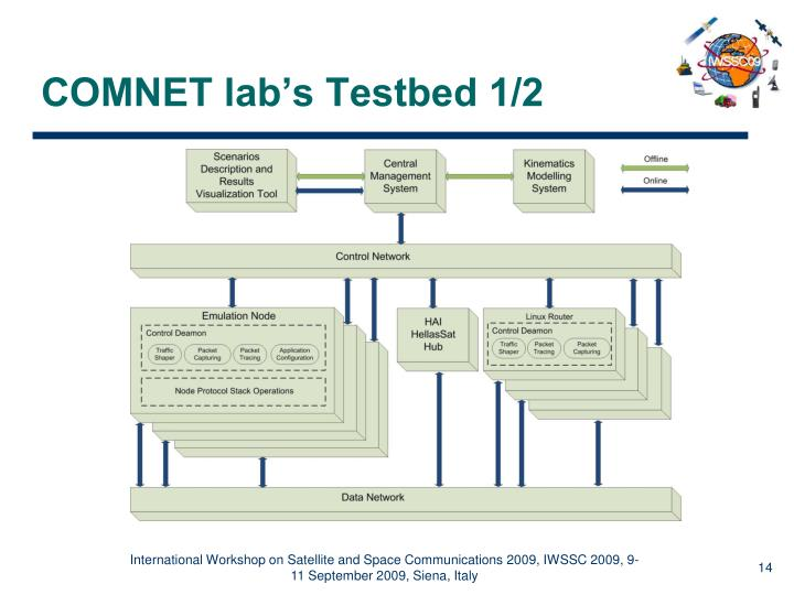 COMNET lab's Testbed 1/2