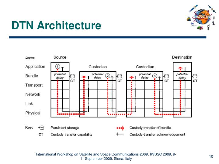 DTN Architecture