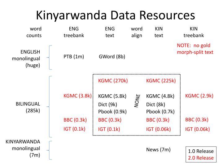 Kinyarwanda Data Resources