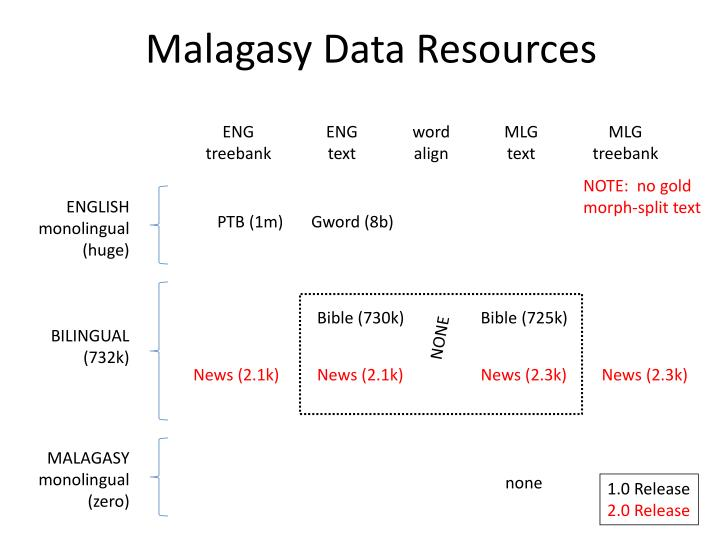 Malagasy Data Resources