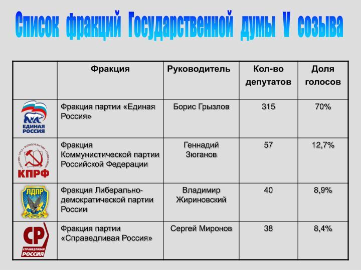 Список   фракций   Государственной   думы   V   созыва