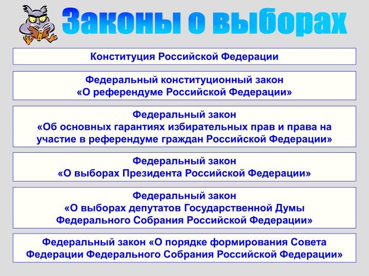 Законы о выборах