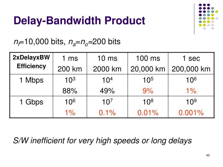 Delay-Bandwidth Product