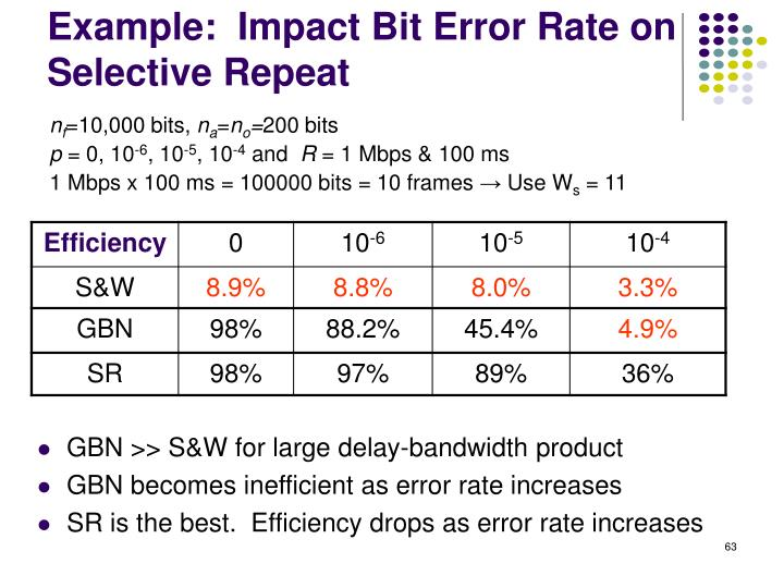 Example:  Impact Bit Error Rate on Selective Repeat