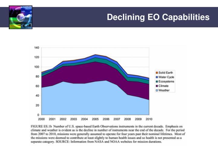 Declining EO Capabilities