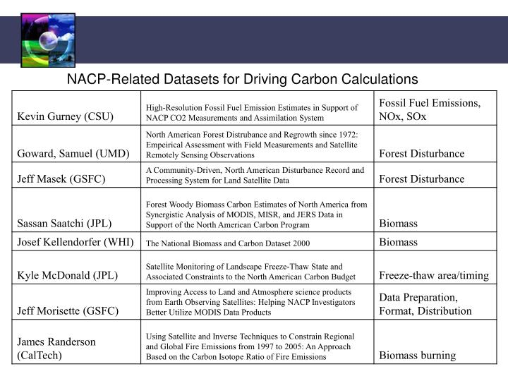 NACP-Related Datasets for Driving Carbon Calculations
