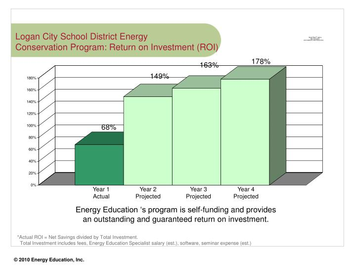 Logan city school district energy conservation program return on investment roi