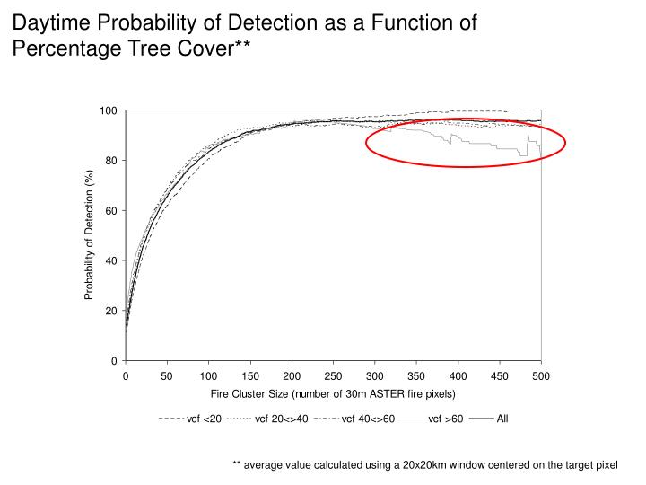 Daytime Probability of Detection as a Function of Percentage Tree Cover**