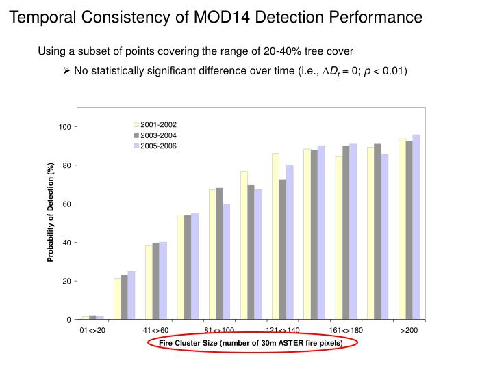 Temporal Consistency of MOD14 Detection Performance