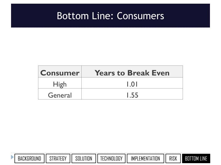 Bottom Line: Consumers