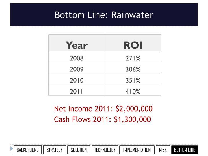 Net Income 2011: $2,000,000