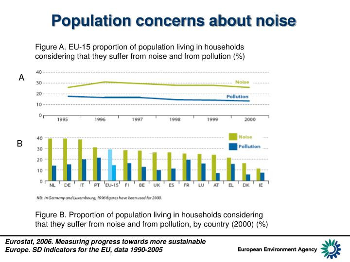 Population concerns about noise