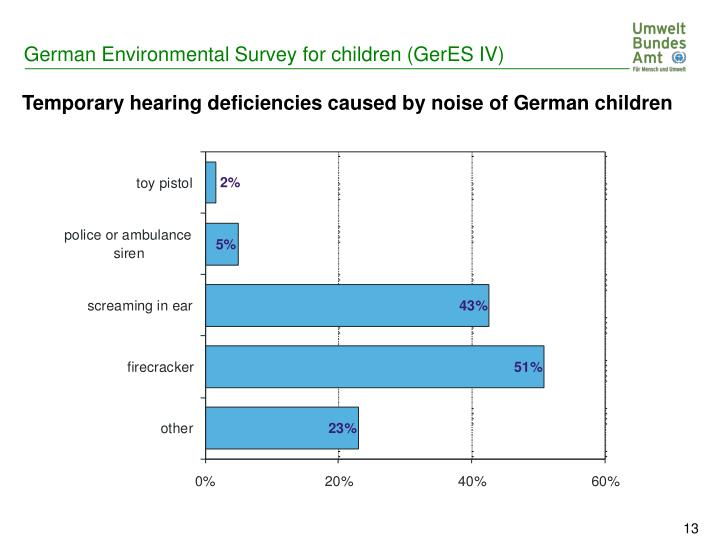 Temporary hearing deficiencies caused by noise of German children