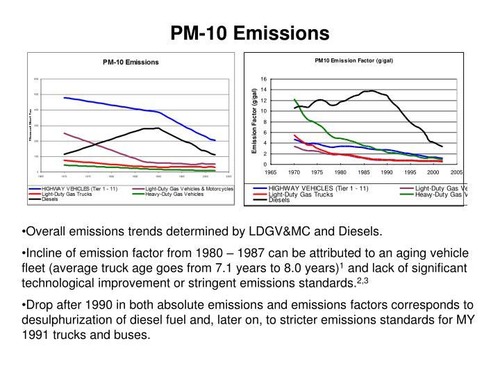 PM-10 Emissions