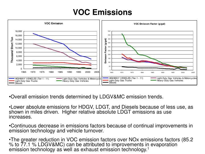VOC Emissions