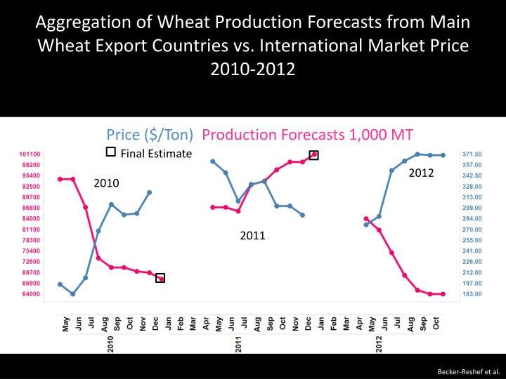 Aggregation of Wheat Production Forecasts from Main Wheat Export Countries vs. International Market Price