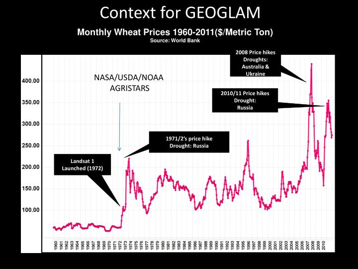 Context for GEOGLAM