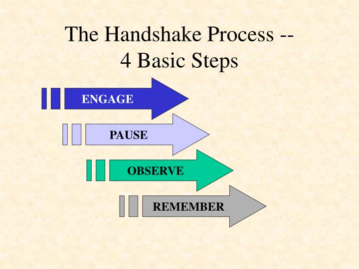 The handshake process 4 basic steps