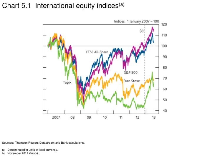 Chart 5.1  International equity indices