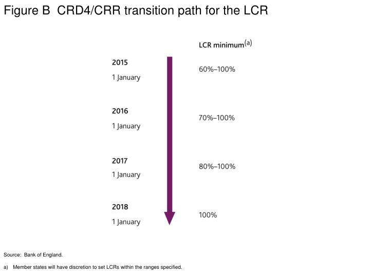 Figure B  CRD4/CRR transition path for the LCR