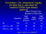 omniheart ldl cholesterol mg dl all diets low in saturated fat healthful dash type dietary patterns