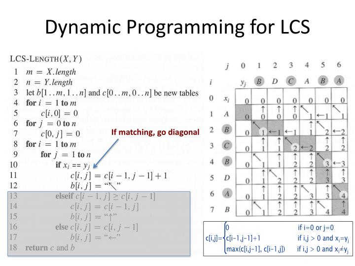 Dynamic Programming for LCS