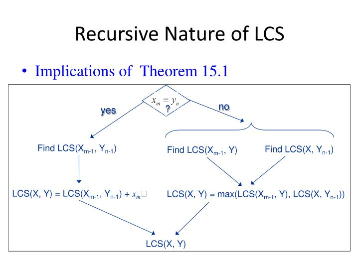 Recursive Nature of LCS