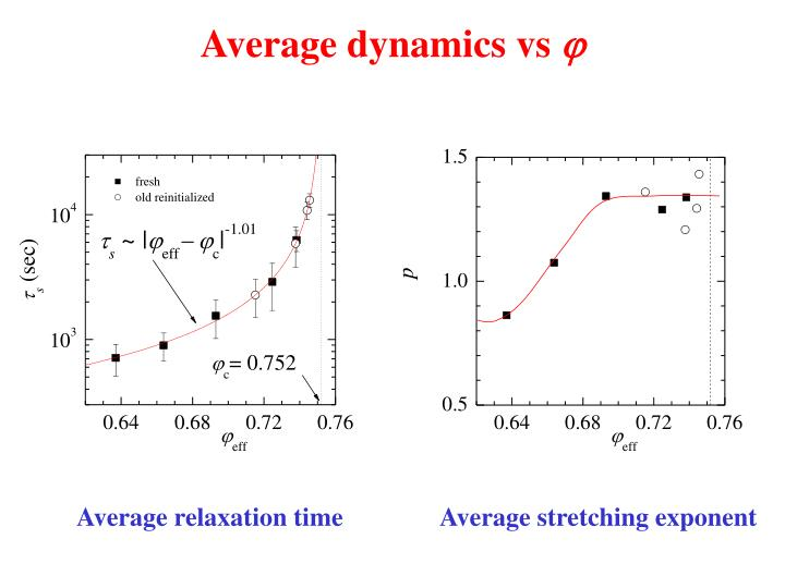 Average dynamics vs