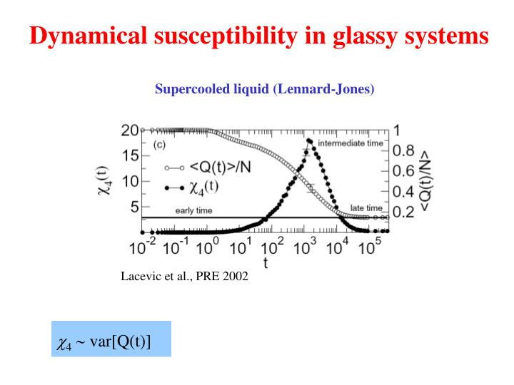 Dynamical susceptibility in glassy systems