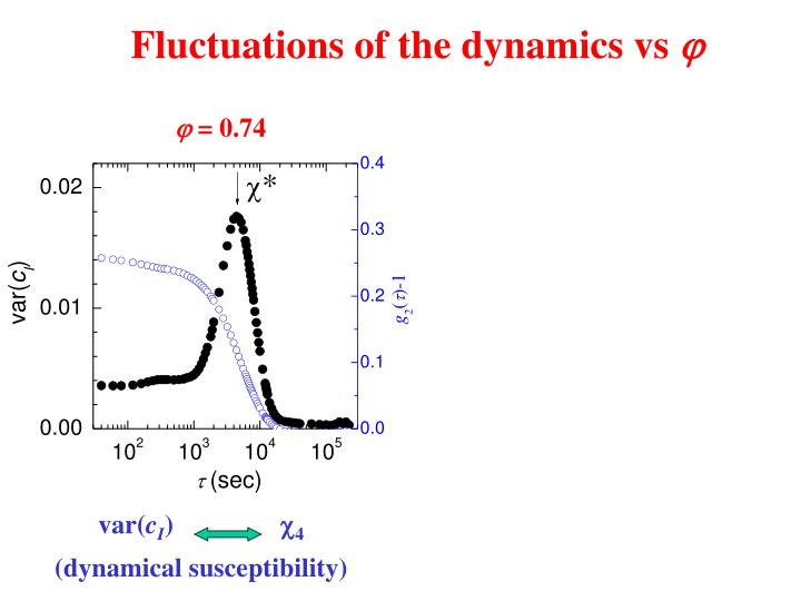 Fluctuations of the dynamics vs