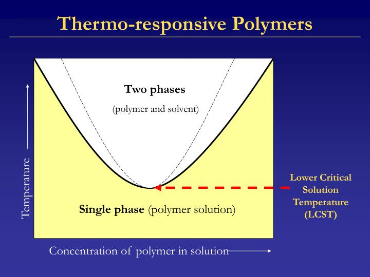 Thermo-responsive Polymers