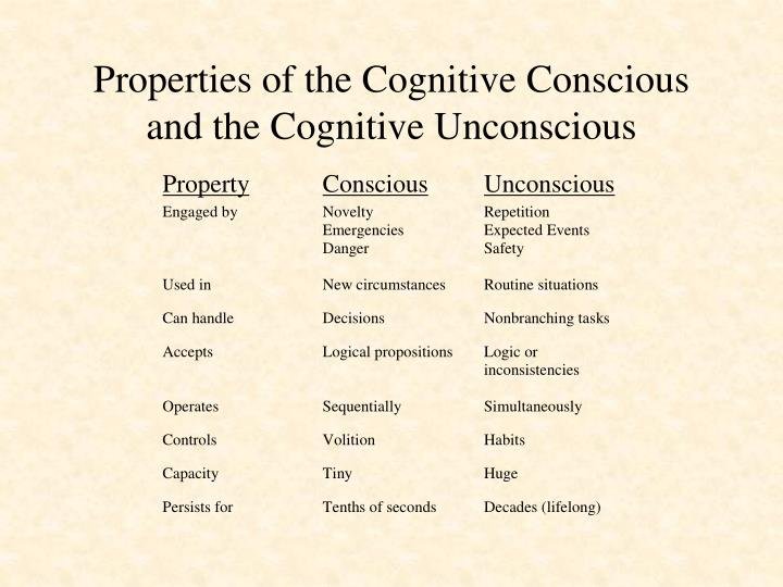 Properties of the Cognitive Conscious and the Cognitive Unconscious