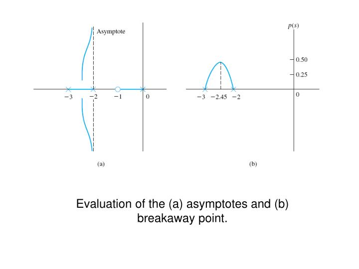 Evaluation of the (a) asymptotes and (b) breakaway point.