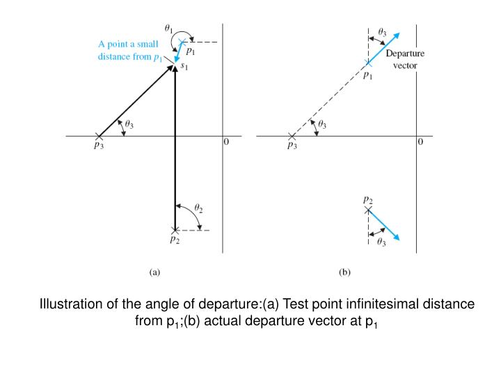Illustration of the angle of departure:(a) Test point infinitesimal distance from p
