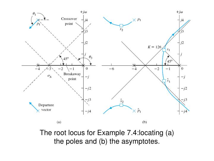 The root locus for Example 7.4:locating (a) the poles and (b) the asymptotes.