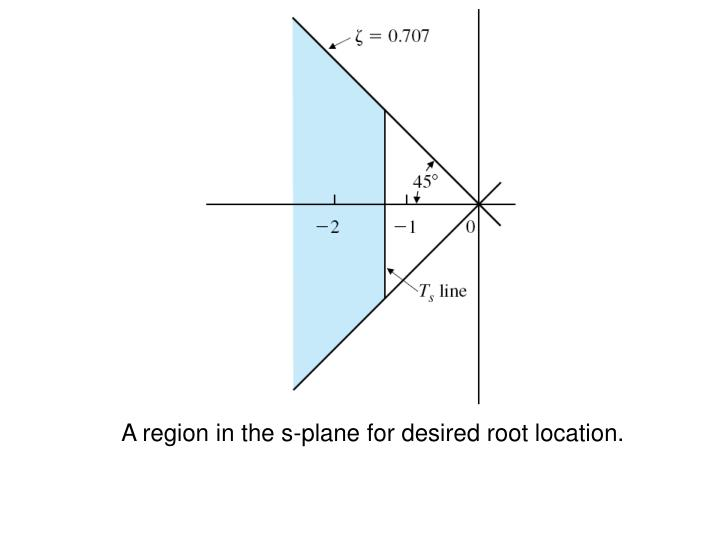 A region in the s-plane for desired root location.