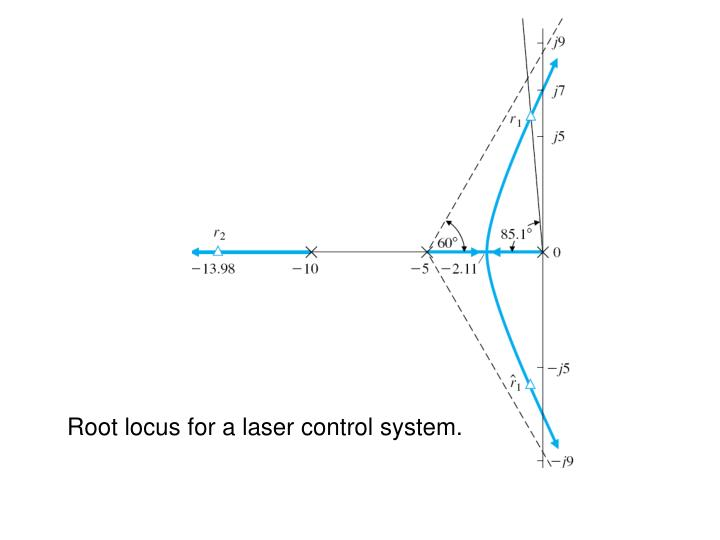Root locus for a laser control system.