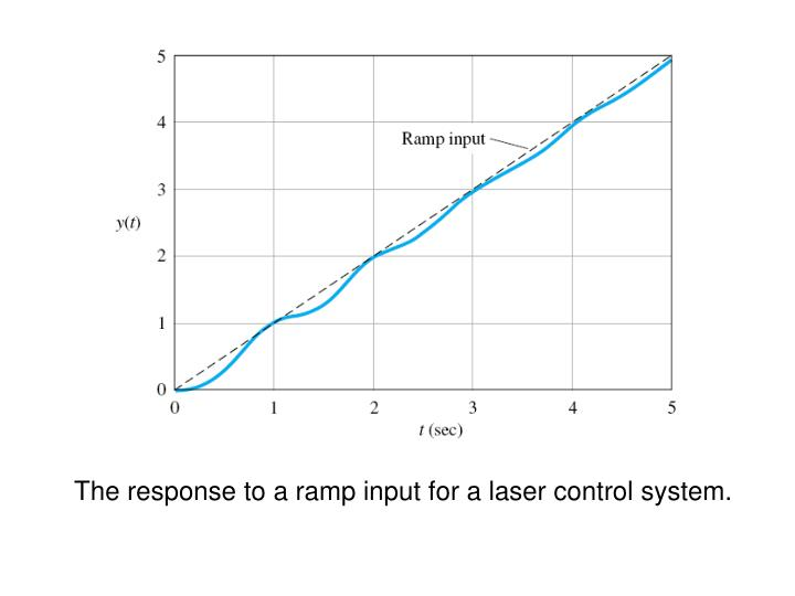 The response to a ramp input for a laser control system.