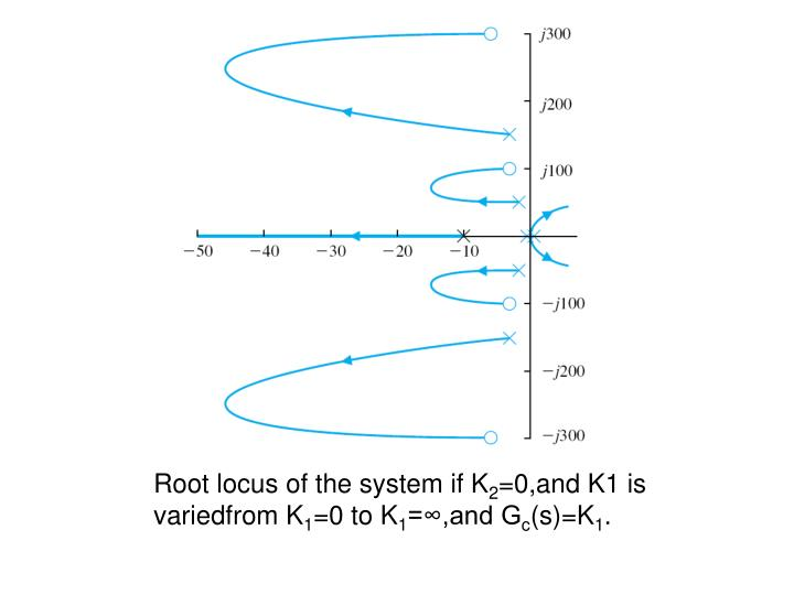 Root locus of the system if K