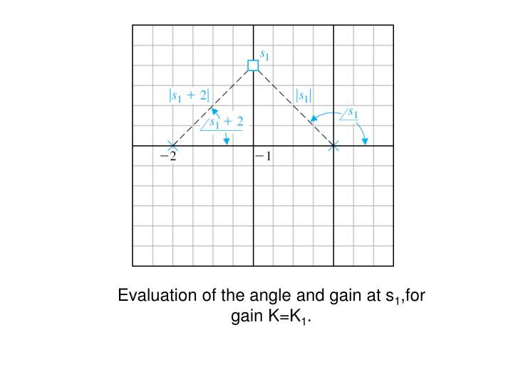 Evaluation of the angle and gain at s